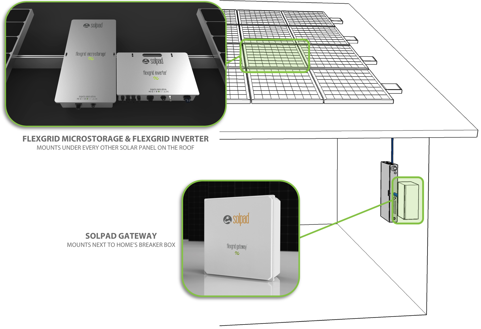 Solpad The Future Of Solar Storage Is Here Home Panel Wiring Diagram How To Power Your Battery And Inverter Modules Mount Safely On Roof Beneath Anywhere From 2 4 Panels Depending Amount You Need